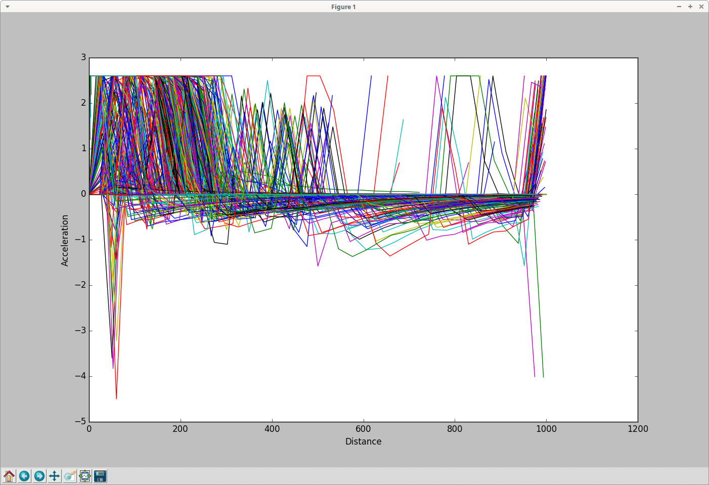 Tools Visualization Sumo Simulation Of Urban Mobility Current Is Read By Convent To Be Flowing In The Opposite Direction Plot Trajectories