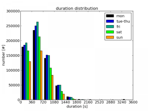 Tripinfo distribution duration.png